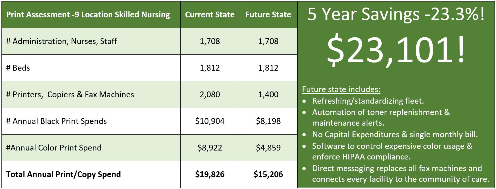 5 Year savings (Healthcare)